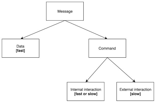 Messages classification
