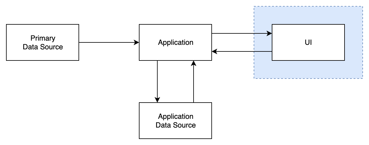 Client with remote app diagram