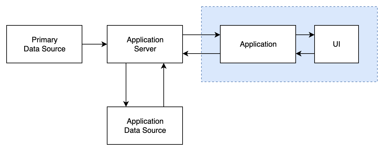 Client-server diagram