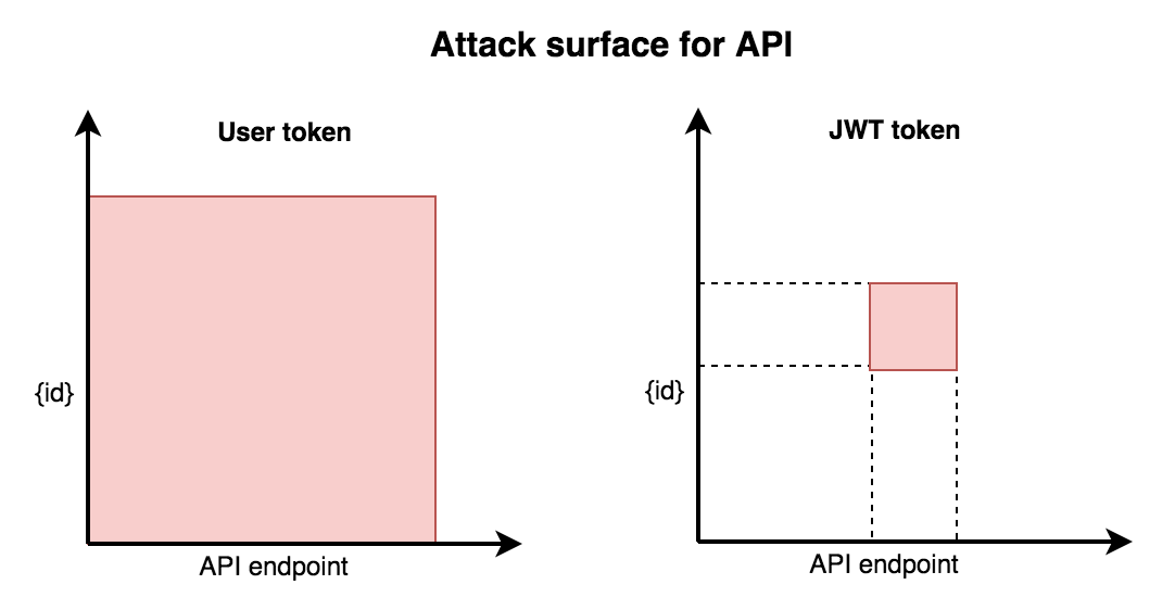 Secure Callback Attack  Surface